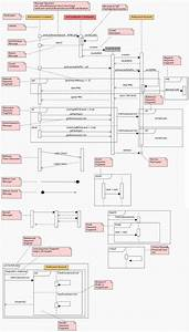 Sequence Diagram Cheat Sheet