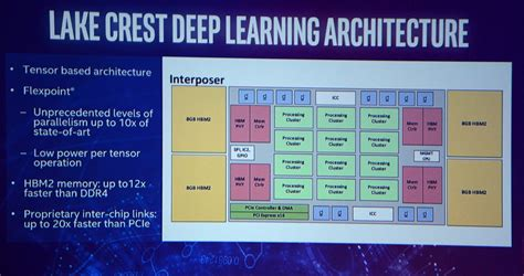 Intel Lake Crest Chip For Dnn Learning Detailed  32 Gb