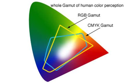 rgb cmyk concepts  differences mobiliodevelopment