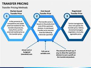 Transfer Pricing Powerpoint Template