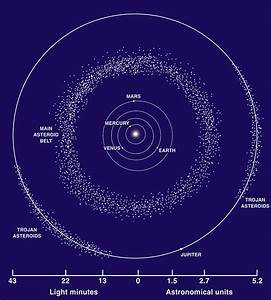Asteroidbältet – Wikipedia