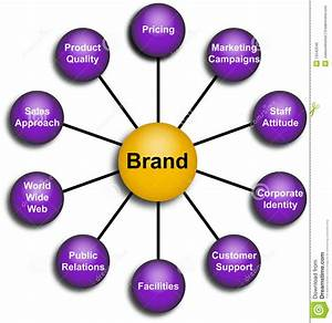 Business Brand Elements Diagram Stock Illustration