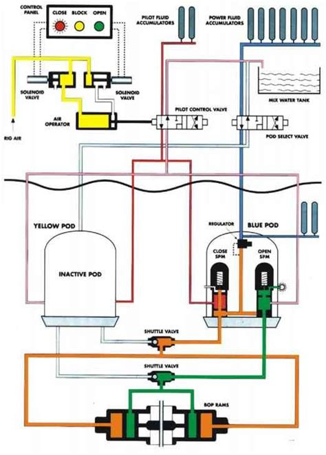 subsea bop control systems  control netwas group oil