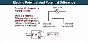 Elektrický potenciál