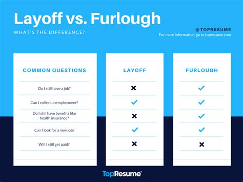A layoff is a decision to be made when you're 100% sure your business can no longer support this employee. What Does It Mean to Be Furloughed? | TopResume