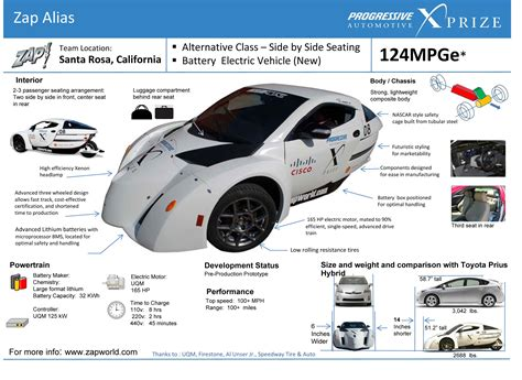 facts about scr autos post car pictures with information autos post