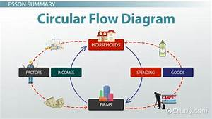 Circular Flow Diagram In Economics  Definition  U0026 Example
