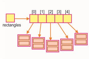 Arrays of Objects in Java