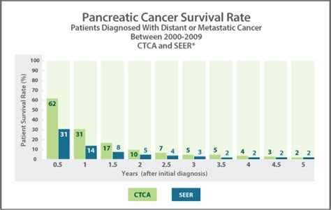 Pancreatic Cancer Survival Rates & Statistics  Ctca. New Zealand Vacations Packages All Inclusive. Quick Cash Loans For People With Bad Credit. Offer And Compromise Form Identity Guard Scam. Interface Commercial Carpet Costs Of Cancer. Accounts Receivable In Quickbooks. Phone Conferencing Free West One Family Dental. Allied American University Accreditation. Use Wordpress To Build Website