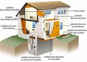 Guide de lisolation phoniquetravaux d39isolation thermique for Isolation phonique maison mitoyenne