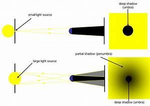 Optics - Change Of Hue Near Shadows