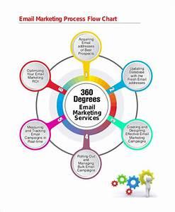 9  Marketing Flow Charts Examples  U0026 Samples