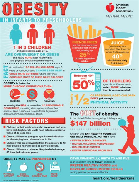 obesity in infants and preschoolers infographic 307 | ginormous