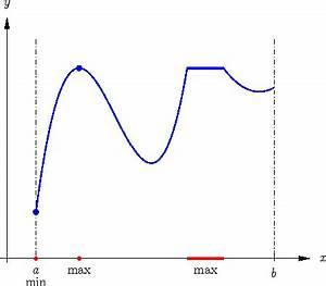 Maximum Und Minimum Berechnen : mathematik online kurs vorkurs mathematik analysis stetigkeit satz vom maximum und minimum ~ Themetempest.com Abrechnung