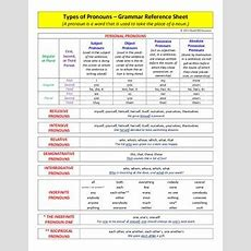 Grammar  Types Of Pronouns  Reference Sheet By David Dicrescenzo