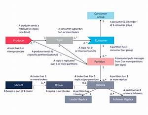Exploring The Apache Kafka  U201ccastle U201d Part A  Architecture