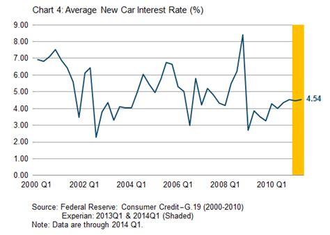 Boat Loan Rates Suntrust by Best Auto Loan Rates Atlanta Upcomingcarshq