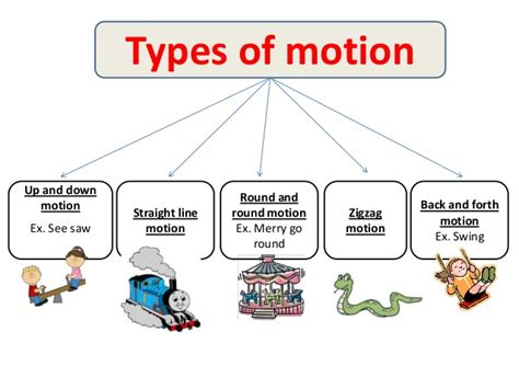 How Do Objects Move