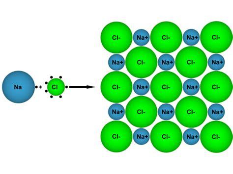 Ionenbindung Einführung Chemgapedia