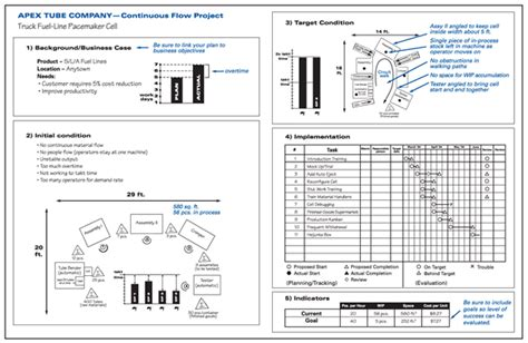 a3 report a3 report in the lean lexicon