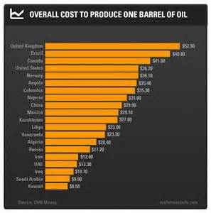 Price Of Oil Per Barrel Images