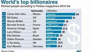 Mexico's Slim world's richest for 3rd year: Forbes