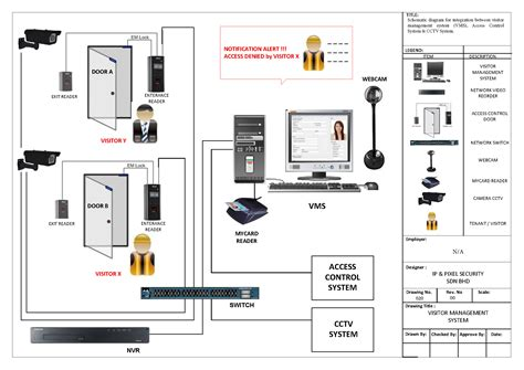 Home Security System Wiring Diagram by Ptz Controller Wiring Diagram Collection