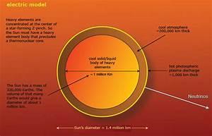 New Illuminati  Our Misunderstood Sun  The Electric Universe