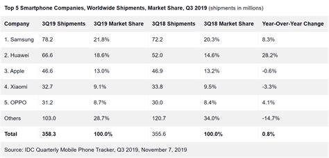 apple  double digit decline  global iphone sales    techspot