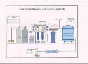 Mineral Ro Plant Flow Diagram