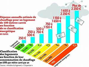 comment reduire sa consommation d energie With classe energie d maison