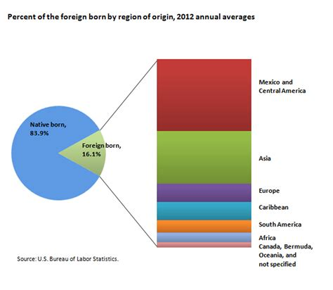 us bureau labor statistics foreign born workers in the u s labor spotlight