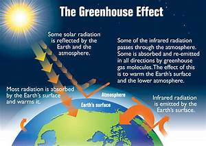 Diagram Of The Greenhouse Effect : file earth 39 s greenhouse effect us epa 2012 png ~ A.2002-acura-tl-radio.info Haus und Dekorationen