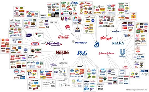 cuisine co these 10 companies number of consumer
