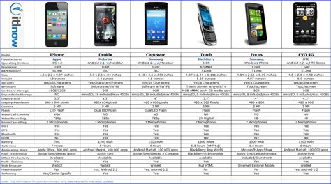 smartphone comparison get the best phone deal with price