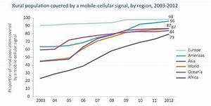 Cellular phone penetration income 2003