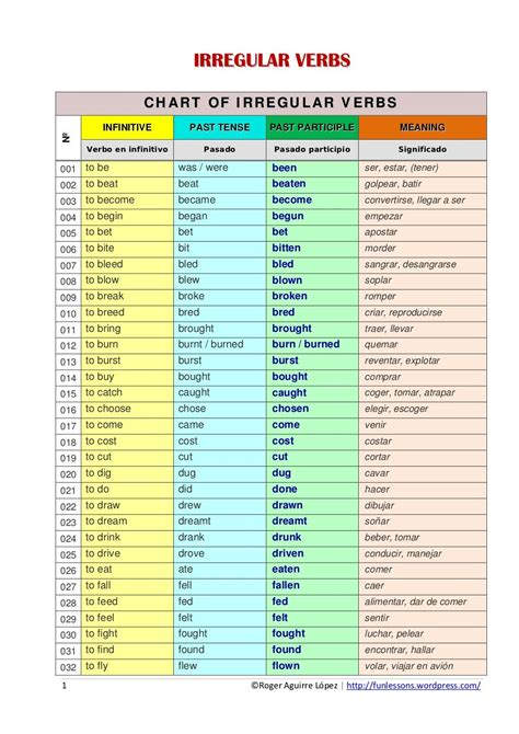 worksheets spanish verb conjugation  printables