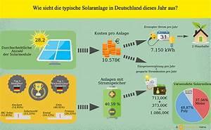 Was Kostet Eine Solaranlage : photovoltaik kosten was kostet eine photovoltaikanlage 2018 ~ Frokenaadalensverden.com Haus und Dekorationen