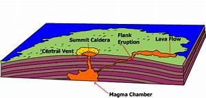 Types  U0026 Effects Of Volcanoes  U2014 Science Home