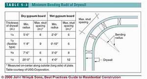 Unique Pipe Bending Chart  364