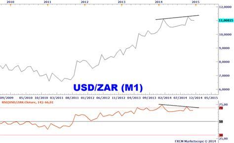 taux de change rand forex divergences 233 videntes sur les devises de carry trade