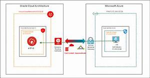 Building Multicloud Applications On Microsoft Azure And