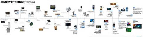 What Does Bk Stand For by Infographic History Of Samsung Things Samsung Global