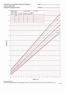 Growth Chart 0 36 Months Growth Charts For Children With Down Syndrome 0 To 36