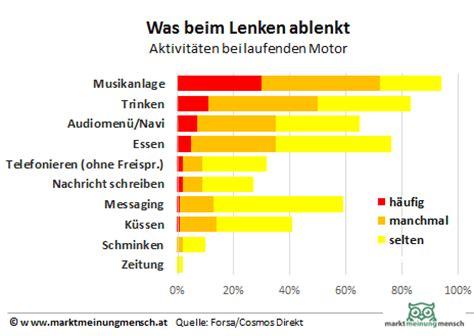 Aufreger Im Strassenverkehr Umfrage by Marktmeinungmensch Studien Umfrage Ablenkung Am Steuer