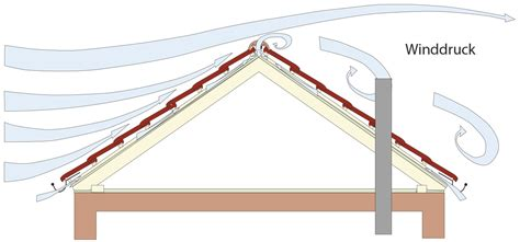 Vorschriften Kaminofen Schornstein by Schornsteinh 246 Hen 252 Ber Dach Und Deren Statische Sicherheit