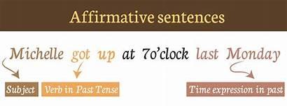 Past Simple Affirmative Negative Interrogative Structure Verbs