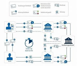 Per Rechnung Bezahlen Wie Geht Das : wie funktioniert die kreditkartenzahlung check24 ~ Themetempest.com Abrechnung