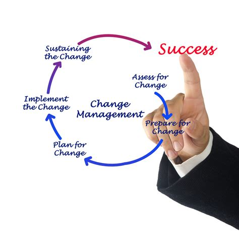 change management  work  reason   compelling