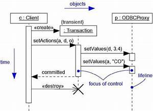 Collaboration Diagram In Uml
